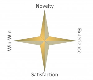 Win-Win, Nevelty, Experience, Satisfaction